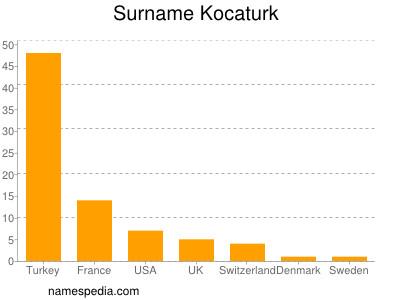Surname Kocaturk