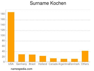 Surname Kochen