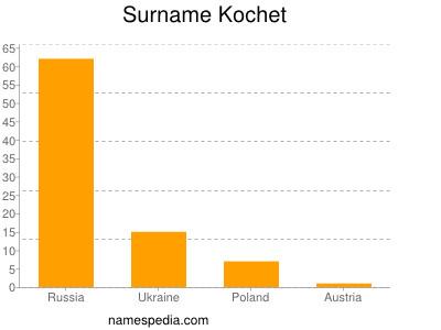 Surname Kochet