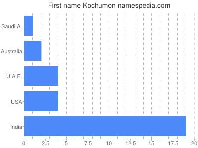 Given name Kochumon