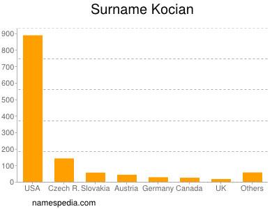 Familiennamen Kocian