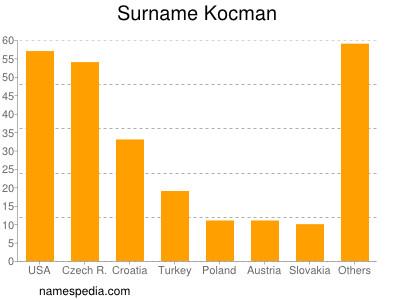 Surname Kocman