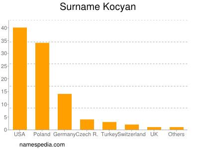 Surname Kocyan
