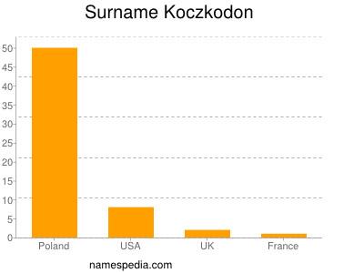 Surname Koczkodon