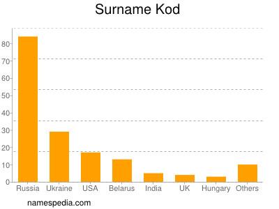 Surname Kod