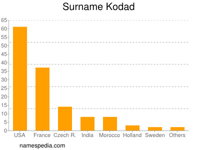 Surname Kodad