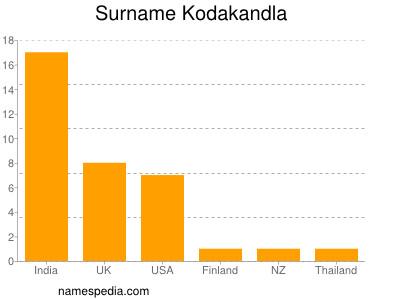 Familiennamen Kodakandla