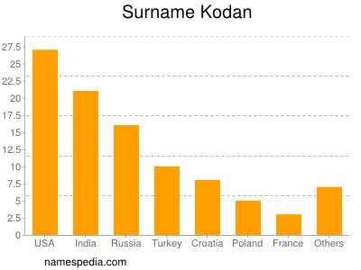 Surname Kodan