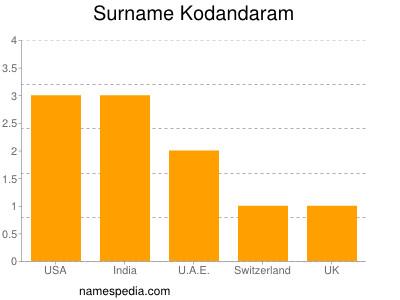 Surname Kodandaram