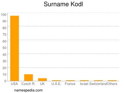 Surname Kodl