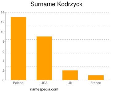 Surname Kodrzycki