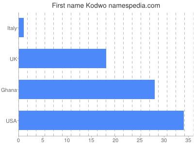 Vornamen Kodwo