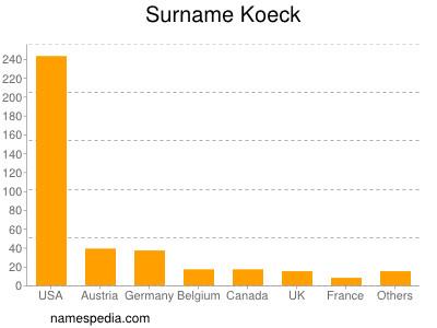 Familiennamen Koeck