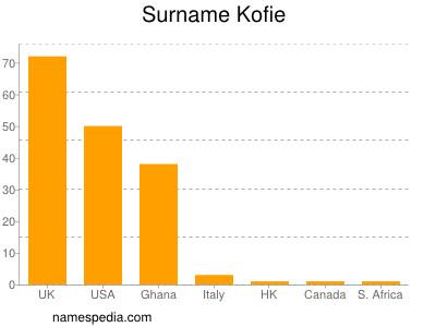 Surname Kofie