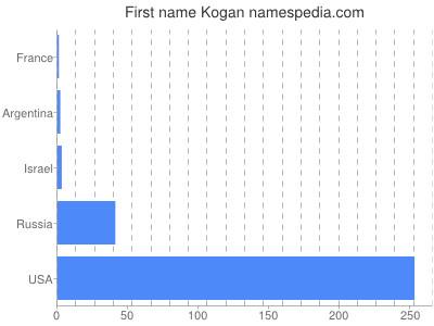 Given name Kogan