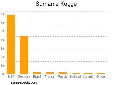 nom Kogge