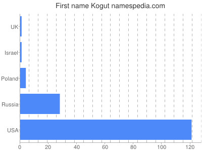 Given name Kogut