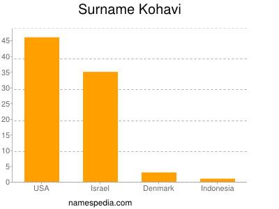 Surname Kohavi