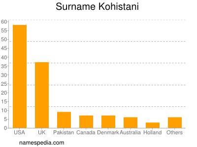 Surname Kohistani