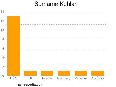 Surname Kohlar
