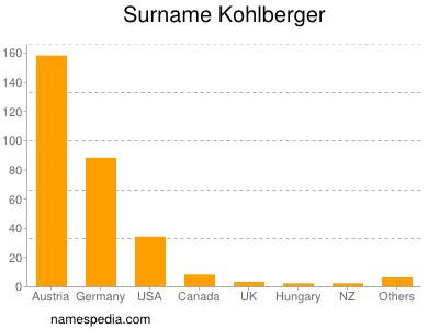 Surname Kohlberger