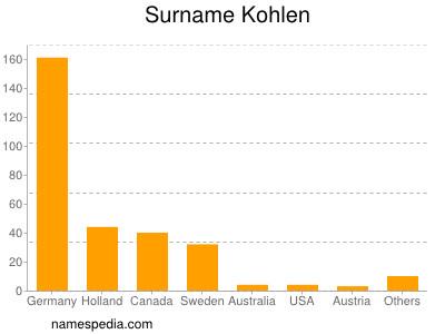 Surname Kohlen