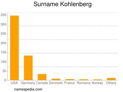 Surname Kohlenberg