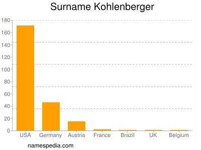Surname Kohlenberger
