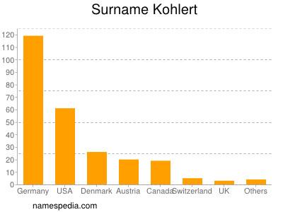 Surname Kohlert