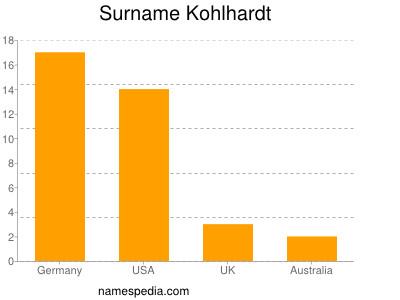 Surname Kohlhardt