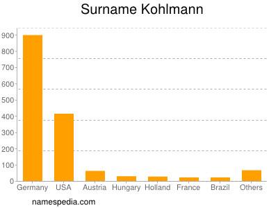 Surname Kohlmann