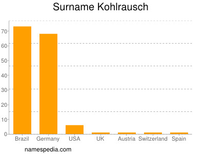 Surname Kohlrausch