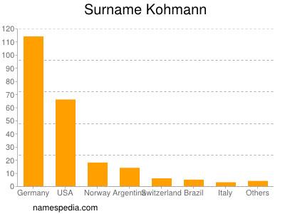 Surname Kohmann