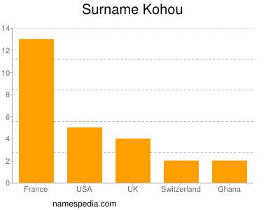 Surname Kohou