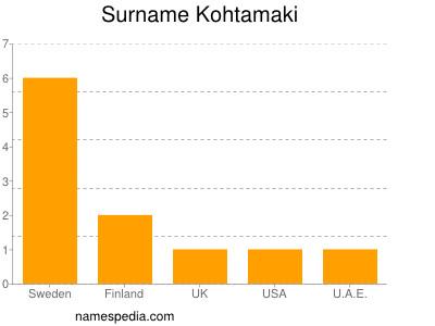 Surname Kohtamaki