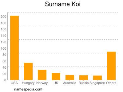 Surname Koi