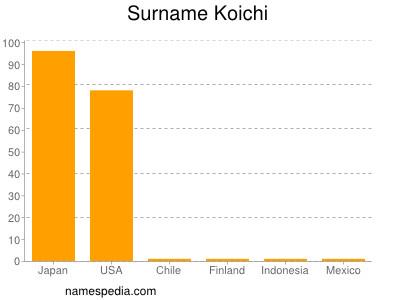 Surname Koichi