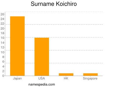 Surname Koichiro