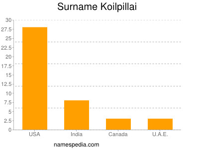 Surname Koilpillai