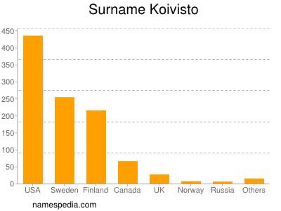 Surname Koivisto