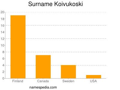 Surname Koivukoski