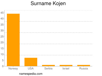 Surname Kojen