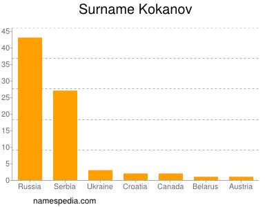 Surname Kokanov