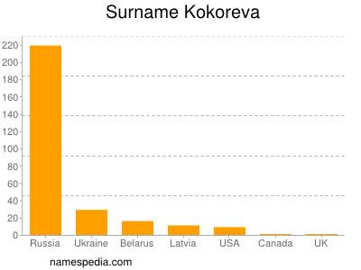 Surname Kokoreva