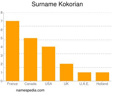 Familiennamen Kokorian