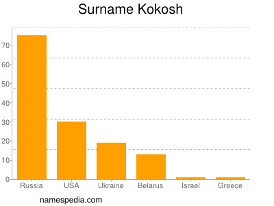 Surname Kokosh