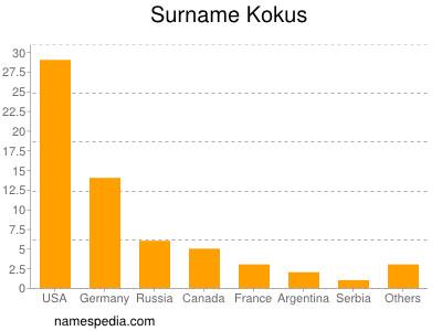 Surname Kokus