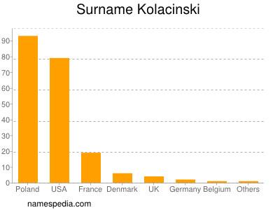 Surname Kolacinski