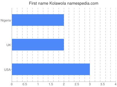 Vornamen Kolawola