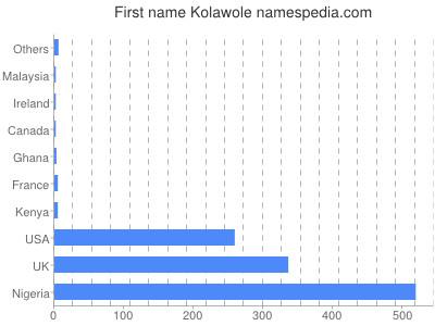 Given name Kolawole